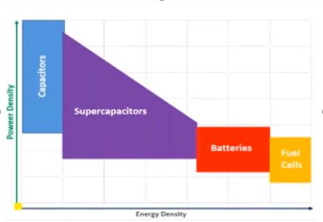 PowerVsEnergy-Density2