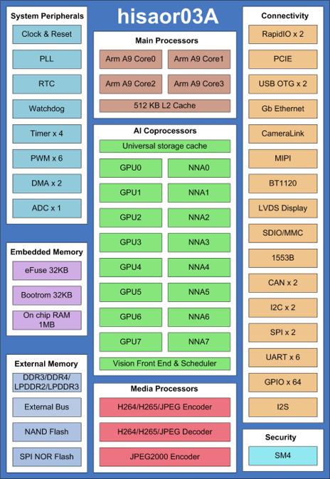 HISAOR03A-blockdiagram